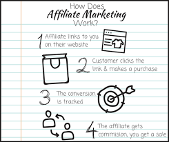Best Commission Hero Affiliate Networks 2020 - High Paying Affiliate Programs